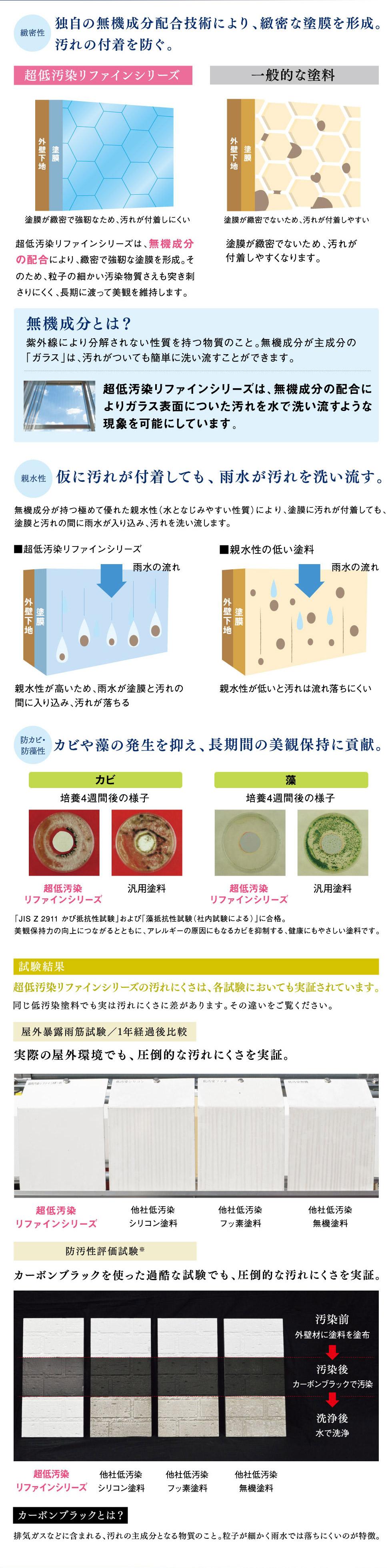 独自の無機成分配合技術により、緻密な塗膜を形成。汚れの付着を防ぐ。